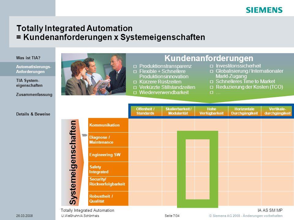 © Siemens AG 2008 - Änderungen vorbehalten IA AS SM MP 26.03.2008U.Weißhuhn/A.SchönhalsSeite 7/34 Totally Integrated Automation Details & Beweise Zusa