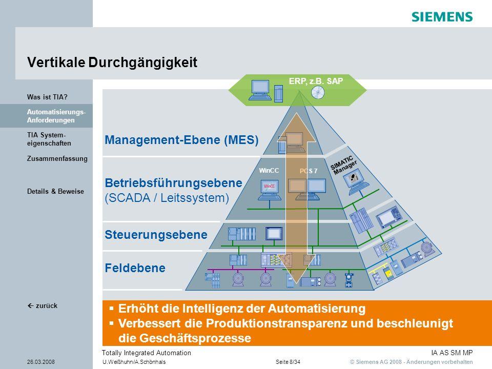 © Siemens AG 2008 - Änderungen vorbehalten IA AS SM MP 26.03.2008U.Weißhuhn/A.SchönhalsSeite 8/34 Totally Integrated Automation Details & Beweise Zusa