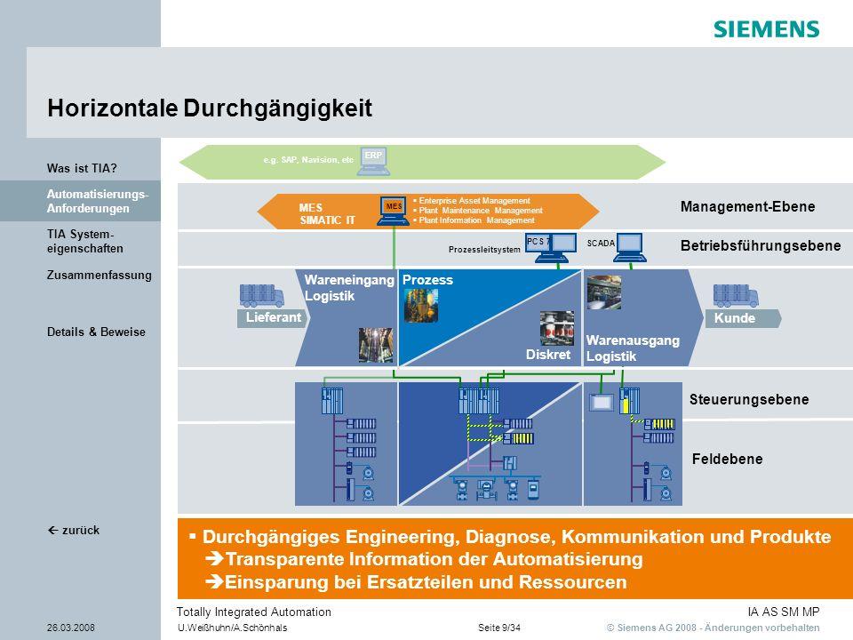 © Siemens AG 2008 - Änderungen vorbehalten IA AS SM MP 26.03.2008U.Weißhuhn/A.SchönhalsSeite 9/34 Totally Integrated Automation Details & Beweise Zusa