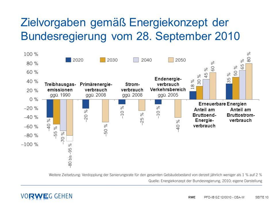 RWE PFD-IB GZ 12/0010 - CEA-WSEITE 10 Zielvorgaben gemäß Energiekonzept der Bundesregierung vom 28. September 2010 Treibhausgas- emissionen ggü. 1990
