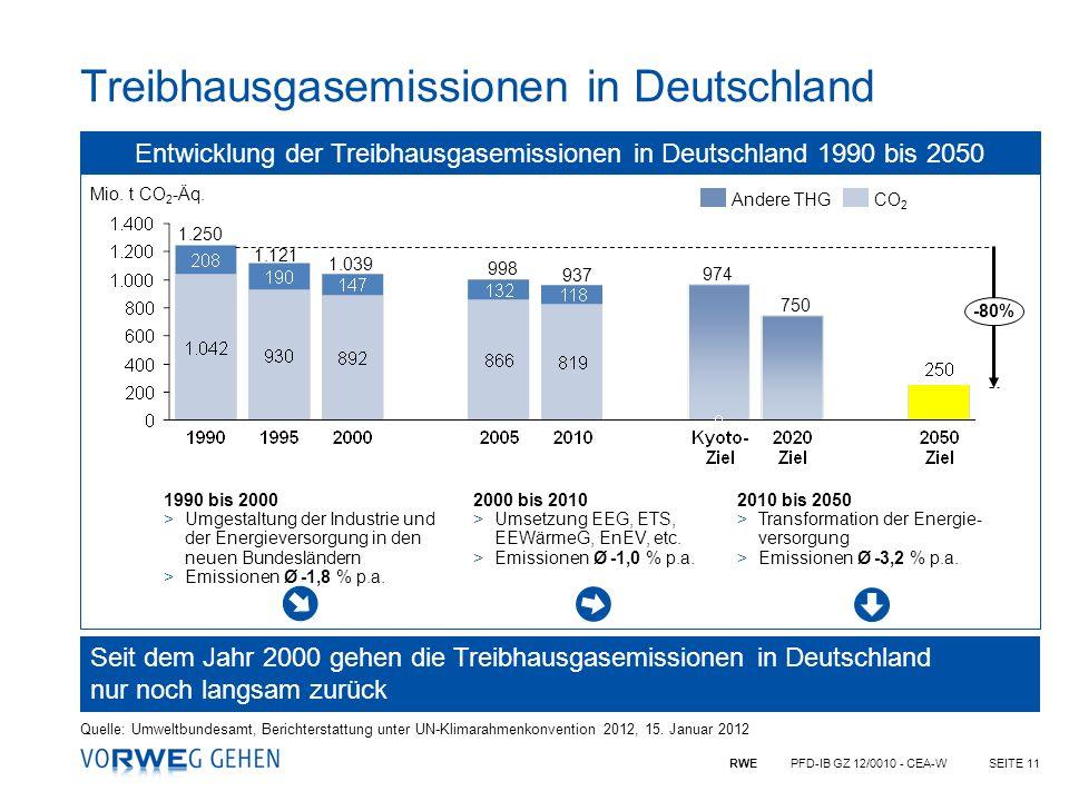 RWE PFD-IB GZ 12/0010 - CEA-WSEITE 11 Treibhausgasemissionen in Deutschland 1.121 1.250 Mio. t CO 2 -Äq. 123 -80% CO 2 Andere THG Entwicklung der Trei