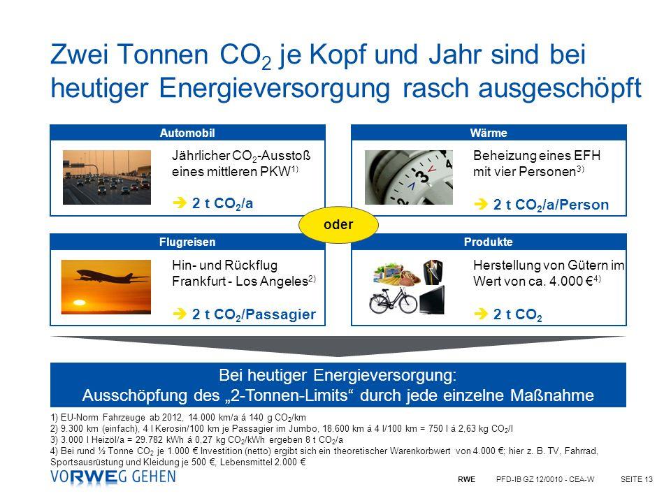 RWE PFD-IB GZ 12/0010 - CEA-WSEITE 13 Zwei Tonnen CO 2 je Kopf und Jahr sind bei heutiger Energieversorgung rasch ausgeschöpft 1) EU-Norm Fahrzeuge ab