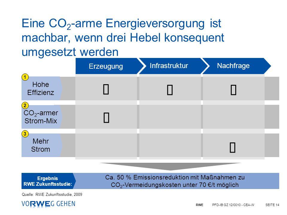 RWE PFD-IB GZ 12/0010 - CEA-WSEITE 14 Mehr Strom CO 2 -armer Strom-Mix Hohe Effizienz Ca. 50 % Emissionsreduktion mit Maßnahmen zu CO 2 -Vermeidungsko
