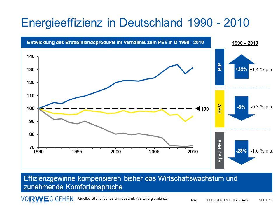 RWE PFD-IB GZ 12/0010 - CEA-WSEITE 15 Energieeffizienz in Deutschland 1990 - 2010 Quelle: Statistisches Bundesamt, AG Energiebilanzen +32% -6% 1990 –