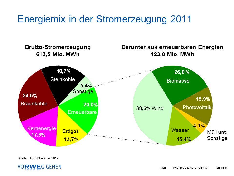 RWE PFD-IB GZ 12/0010 - CEA-WSEITE 16 Energiemix in der Stromerzeugung 2011 Steinkohle Brutto-Stromerzeugung 613,5 Mio. MWh Darunter aus erneuerbaren