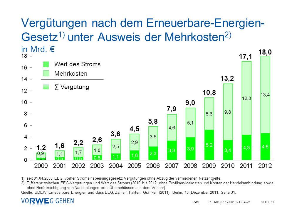 RWE PFD-IB GZ 12/0010 - CEA-WSEITE 17 Vergütungen nach dem Erneuerbare-Energien- Gesetz 1) unter Ausweis der Mehrkosten 2) in Mrd. 1)seit 01.04.2000 E