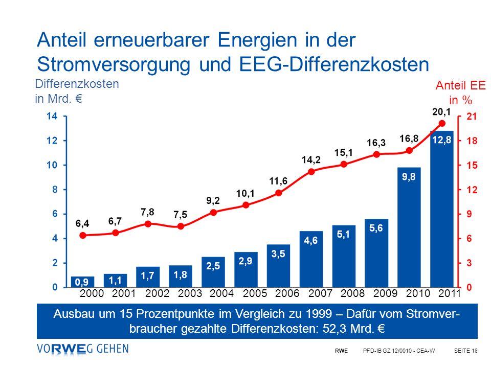 RWE PFD-IB GZ 12/0010 - CEA-WSEITE 18 Anteil erneuerbarer Energien in der Stromversorgung und EEG-Differenzkosten 200020012002200320042005200620072008