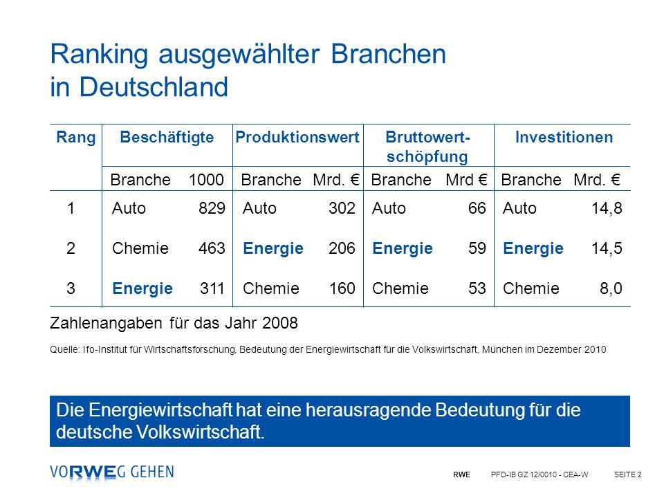 RWE PFD-IB GZ 12/0010 - CEA-WSEITE 13 Zwei Tonnen CO 2 je Kopf und Jahr sind bei heutiger Energieversorgung rasch ausgeschöpft 1) EU-Norm Fahrzeuge ab 2012, 14.000 km/a á 140 g CO 2 /km 2) 9.300 km (einfach), 4 l Kerosin/100 km je Passagier im Jumbo, 18.600 km á 4 l/100 km = 750 l á 2,63 kg CO 2 /l 3) 3.000 l Heizöl/a = 29.782 kWh á 0,27 kg CO 2 /kWh ergeben 8 t CO 2 /a 4) Bei rund ½ Tonne CO 2 je 1.000 Investition (netto) ergibt sich ein theoretischer Warenkorbwert von 4.000 ; hier z.