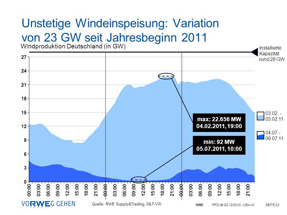 RWE PFD-IB GZ 12/0010 - CEA-WSEITE 23 03.02. - 05.02.11 04.07.- 06.07.11 Windproduktion Deutschland (in GW) Quelle: RWE Supply&Trading, MLT-VW max: 22