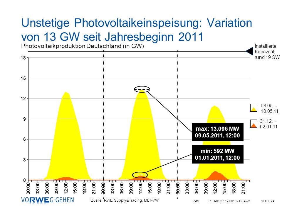 RWE PFD-IB GZ 12/0010 - CEA-WSEITE 24 08.05. - 10.05.11 31.12. - 02.01.11 Photovoltaikproduktion Deutschland (in GW) Installierte Kapazität rund 19 GW