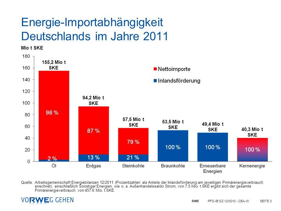 RWE PFD-IB GZ 12/0010 - CEA-WSEITE 3 Quelle:Arbeitsgemeinschaft Energiebilanzen 12/2011 (Prozentzahlen als Anteile der Inlandsförderung am jeweiligen