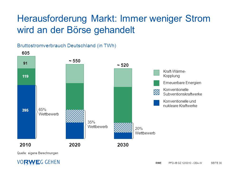 RWE PFD-IB GZ 12/0010 - CEA-WSEITE 30 201020202030 65% Wettbewerb 35% Wettbewerb 20% Wettbewerb Konventionelle und nukleare Kraftwerke Konventionelle