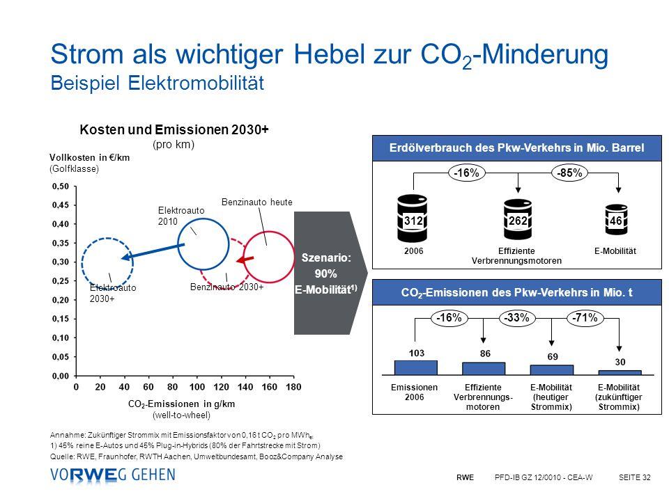 RWE PFD-IB GZ 12/0010 - CEA-WSEITE 32 Strom als wichtiger Hebel zur CO 2 -Minderung Beispiel Elektromobilität Szenario: 90% E-Mobilität 1) Benzinauto