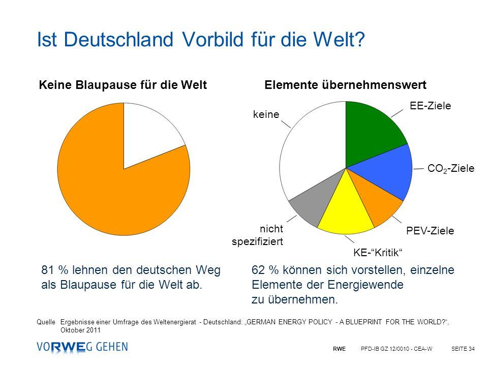 RWE PFD-IB GZ 12/0010 - CEA-WSEITE 34 Ist Deutschland Vorbild für die Welt? Keine Blaupause für die WeltElemente übernehmenswert 81 % lehnen den deuts