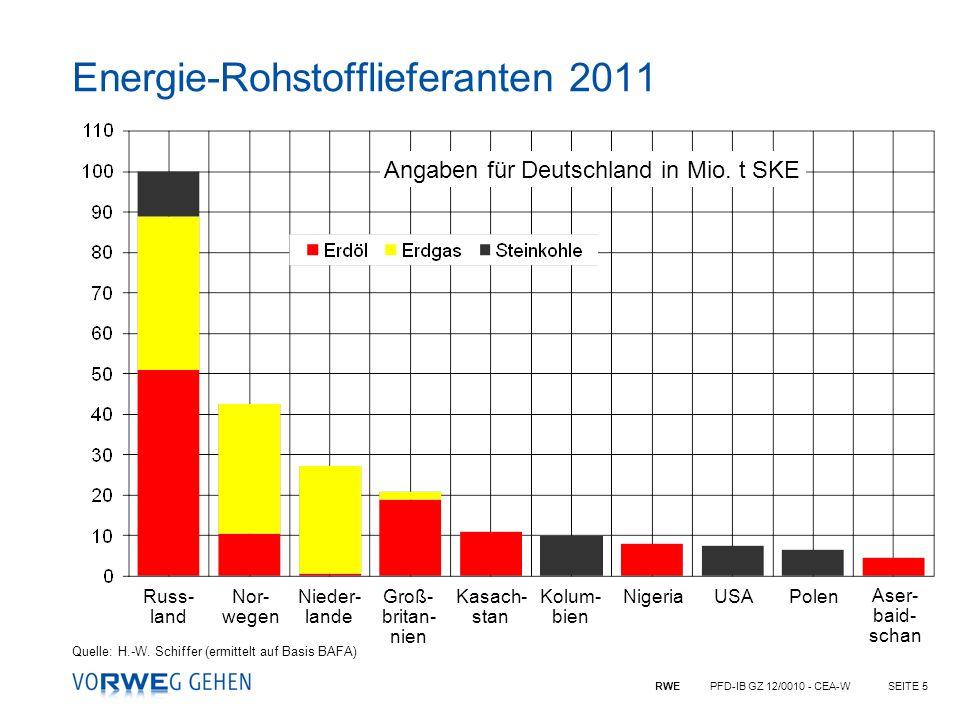 RWE PFD-IB GZ 12/0010 - CEA-WSEITE 5 Angaben für Deutschland in Mio. t SKE Energie-Rohstofflieferanten 2011 Quelle: H.-W. Schiffer (ermittelt auf Basi