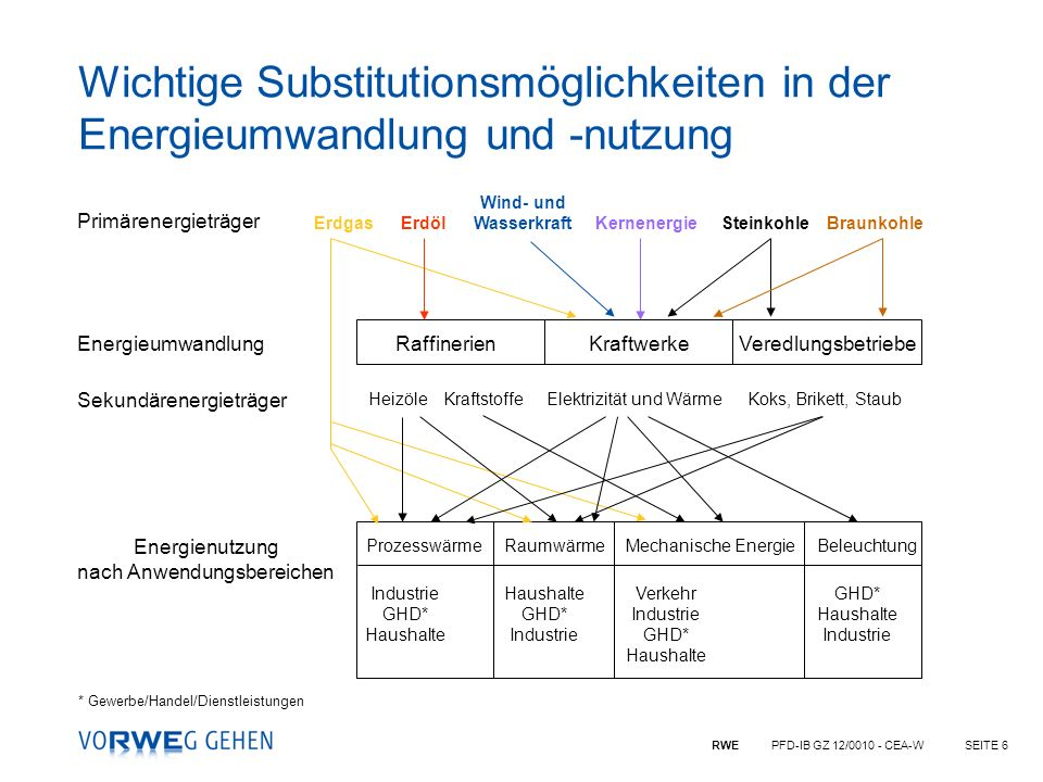 RWE PFD-IB GZ 12/0010 - CEA-WSEITE 6 Primärenergieträger Energieumwandlung Sekundärenergieträger Energienutzung nach Anwendungsbereichen ProzesswärmeR