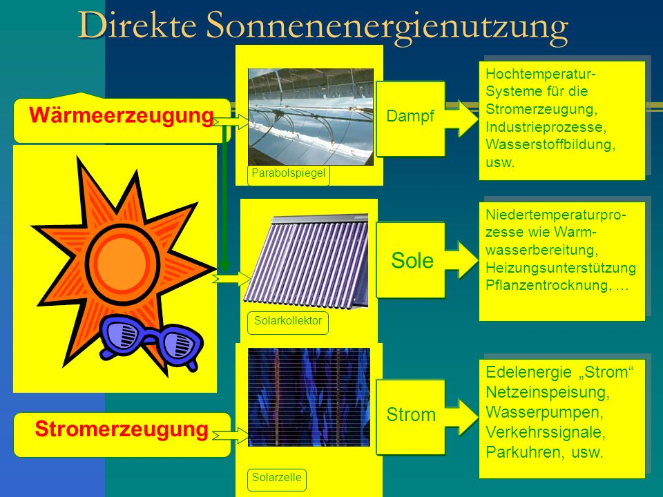 Direkte Sonnenenergienutzung Wärmeerzeugung Stromerzeugung Strom Edelenergie Strom Netzeinspeisung, Wasserpumpen, Verkehrssignale, Parkuhren, usw. Ede