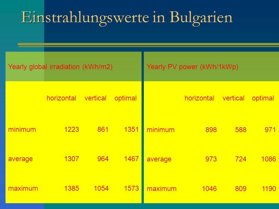 Einstrahlungswerte in Bulgarien Yearly global irradiation (kWh/m2) horizontalverticaloptimal minimum12238611351 average13079641467 maximum138510541573
