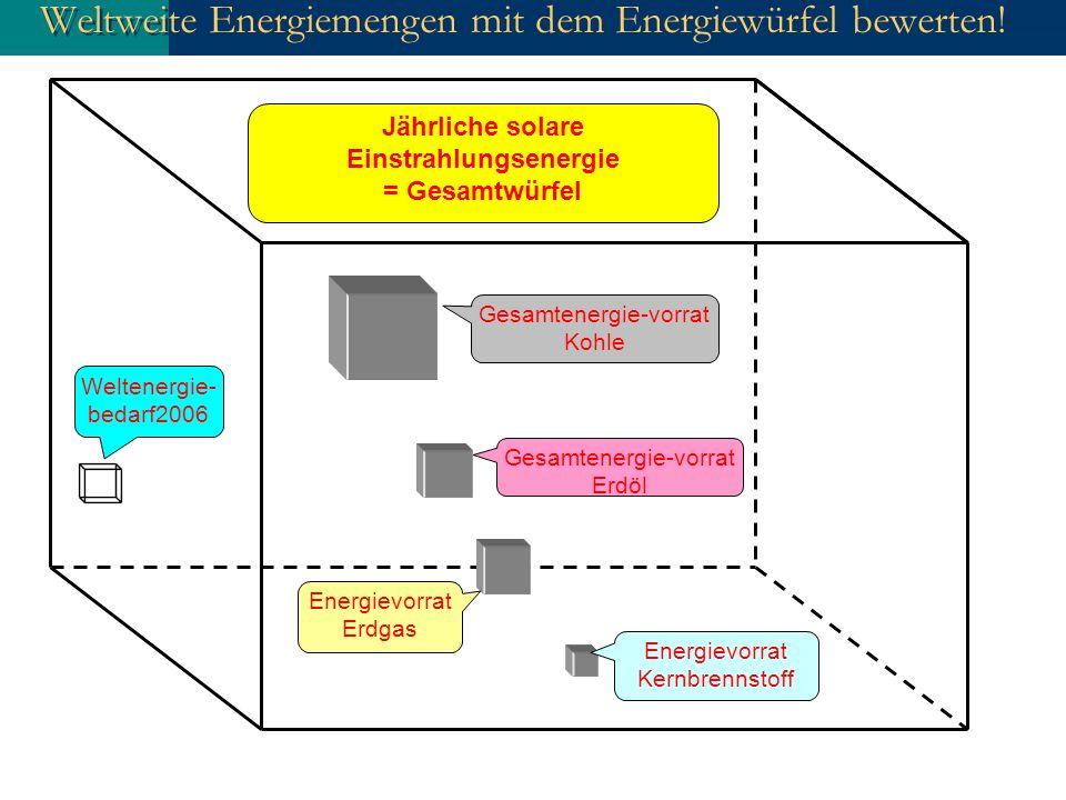 Weltweite Energiemengen mit dem Energiewürfel bewerten! Weltenergie- bedarf2006 Jährliche solare Einstrahlungsenergie = Gesamtwürfel Gesamtenergie-vor