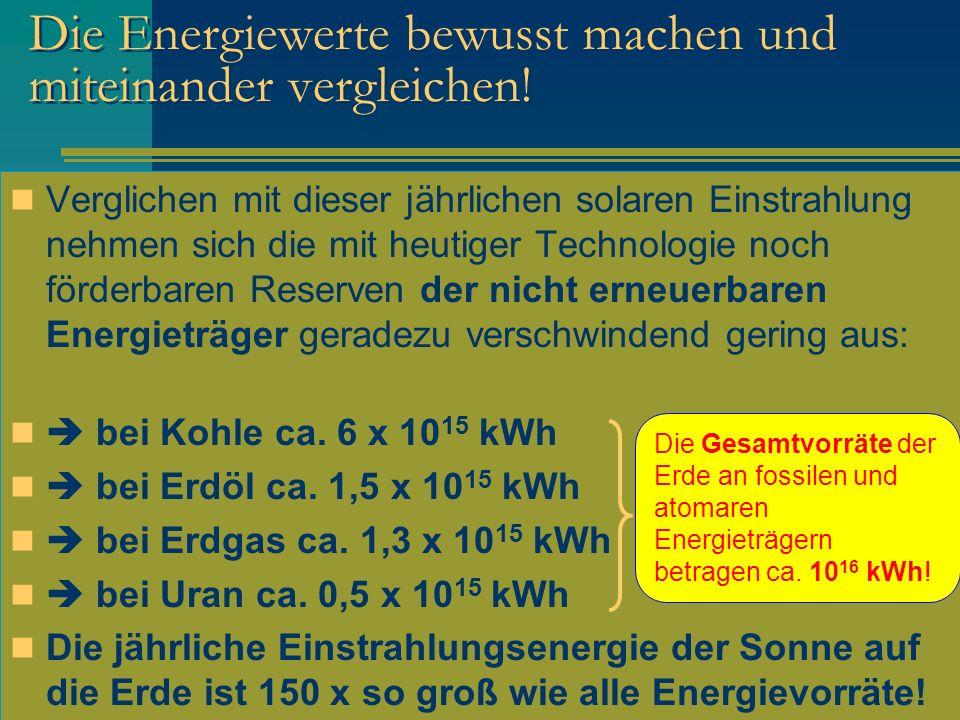 Die Energiewerte bewusst machen und miteinander vergleichen! Verglichen mit dieser jährlichen solaren Einstrahlung nehmen sich die mit heutiger Techno