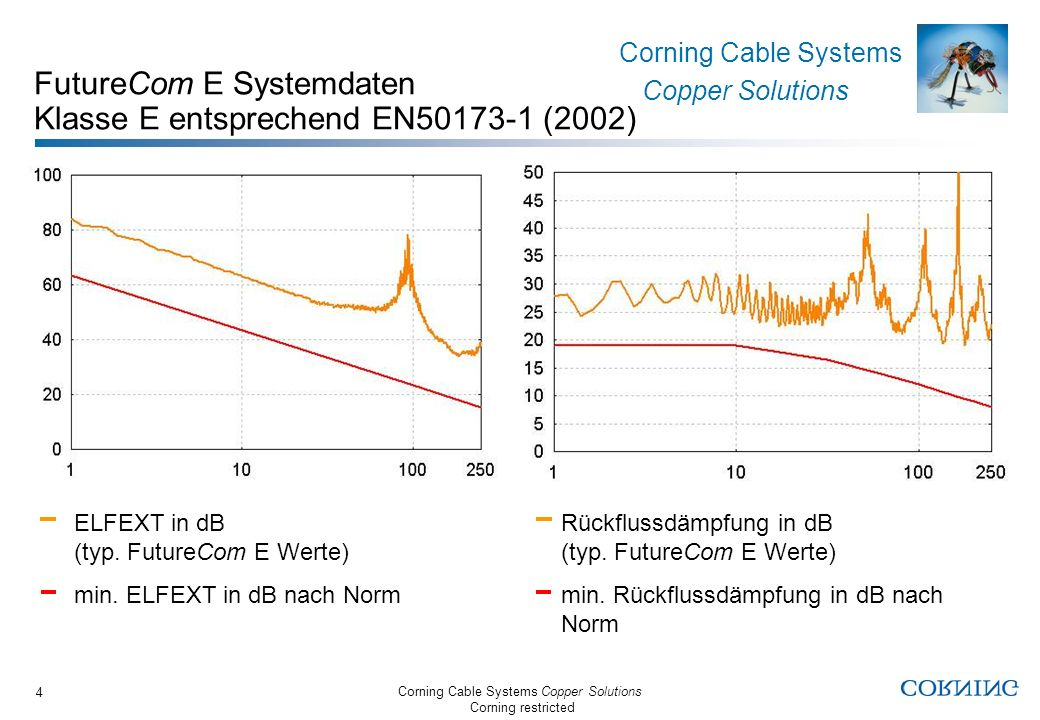 Corning Cable Systems Copper Solutions Corning restricted Corning Cable Systems Copper Solutions 4 ELFEXT in dB (typ. FutureCom E Werte) min. ELFEXT i