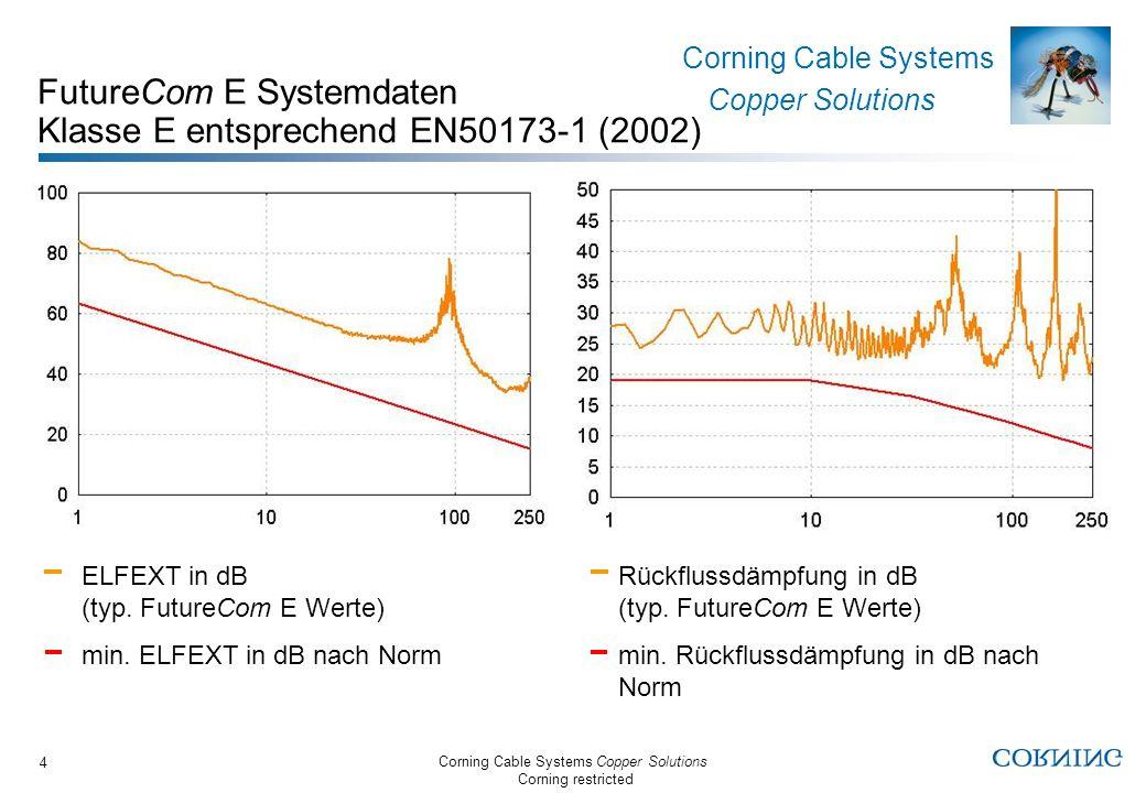 Corning Cable Systems Copper Solutions Corning restricted Corning Cable Systems Copper Solutions 5 FutureCom E Kabel Gemeinsame Eigenschaften Als Einwegtrommelware (1000m) oder im Reelexkarton (250m) Abgestimmt auf S250 Anschlusstechnik Geringe Laufzeitunterschiede zwischen den Paaren (low skew) Halogenfreie Ausführung (LS0H) Flammwidrig nach IEC 60332-3 (Mehrkabelbrandprüfung) Nicht korrosiv nach IEC 60754-2 Raucharm nach IEC 61034