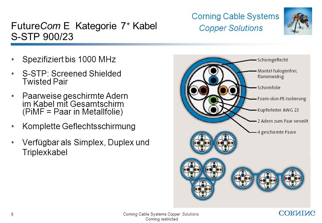 Corning Cable Systems Copper Solutions Corning restricted Corning Cable Systems Copper Solutions 9 FutureCom E Kategorie 7 + Kabel S-STP 900/23 Spezif