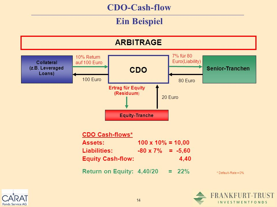 14 CDO-Cash-flow Ein Beispiel CDO Cash-flows* Assets:100 x 10% = 10,00 Liabilities:-80 x 7% = -5,60 Equity Cash-flow: 4,40 Return on Equity:4,40/20 =
