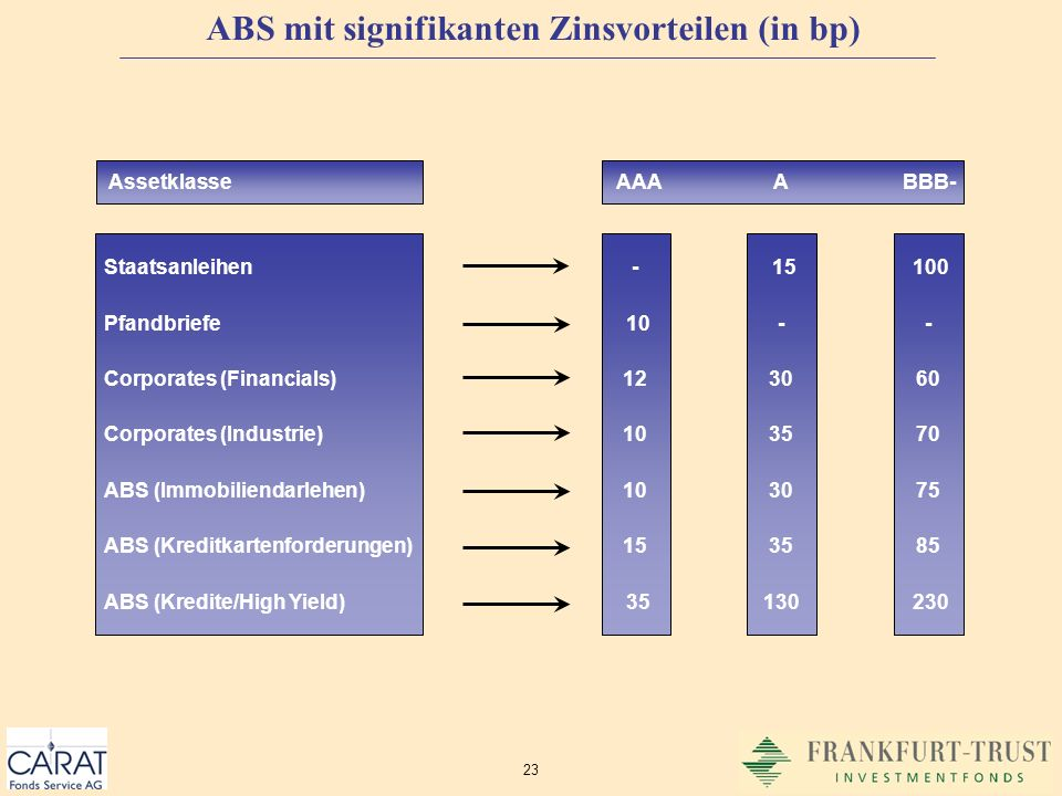 23 Staatsanleihen Pfandbriefe Corporates (Financials) Corporates (Industrie) ABS (Immobiliendarlehen) ABS (Kreditkartenforderungen) ABS (Kredite/High