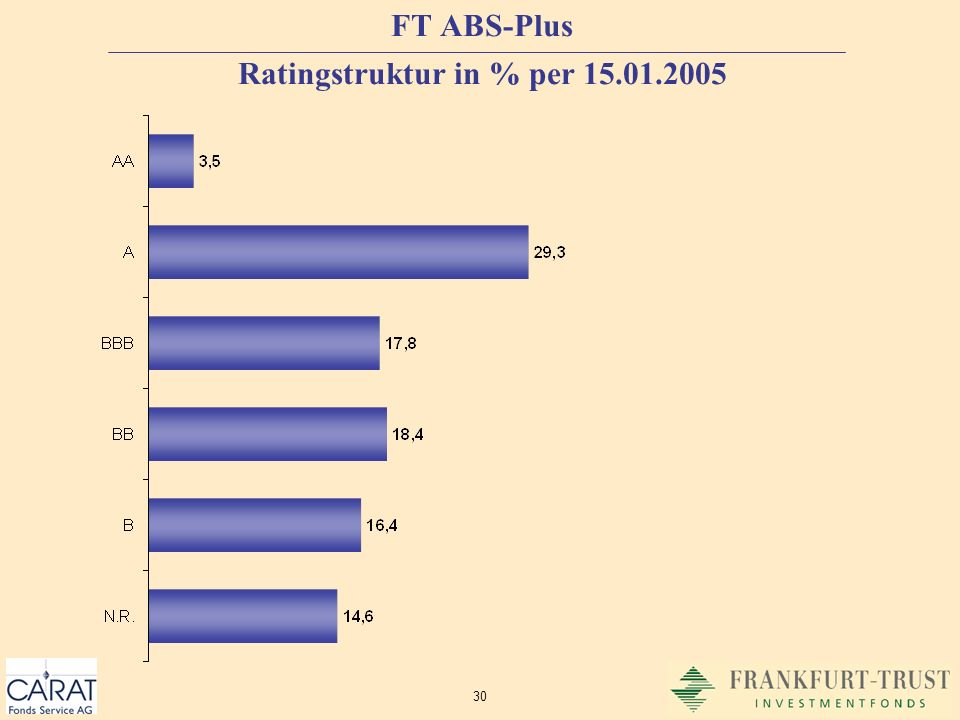 30 FT ABS-Plus Ratingstruktur in % per 15.01.2005