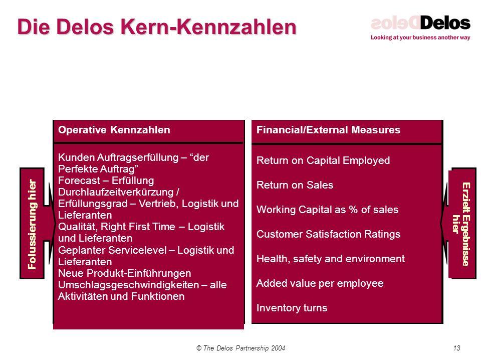 13© The Delos Partnership 2004 Kunden Auftragserfüllung – der Perfekte Auftrag Forecast – Erfüllung Durchlaufzeitverkürzung / Erfüllungsgrad – Vertrie