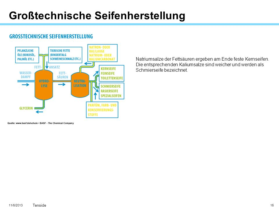 11/6/2013 Tenside 15 Großtechnische Seifenherstellung Natriumsalze der Fettsäuren ergeben am Ende feste Kernseifen. Die entsprechenden Kaliumsalze sin
