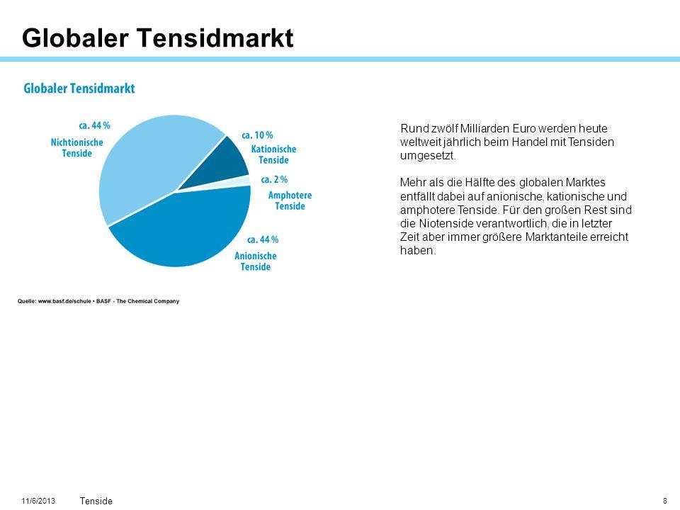 11/6/2013 Tenside 8 Globaler Tensidmarkt Rund zwölf Milliarden Euro werden heute weltweit jährlich beim Handel mit Tensiden umgesetzt. Mehr als die Hä