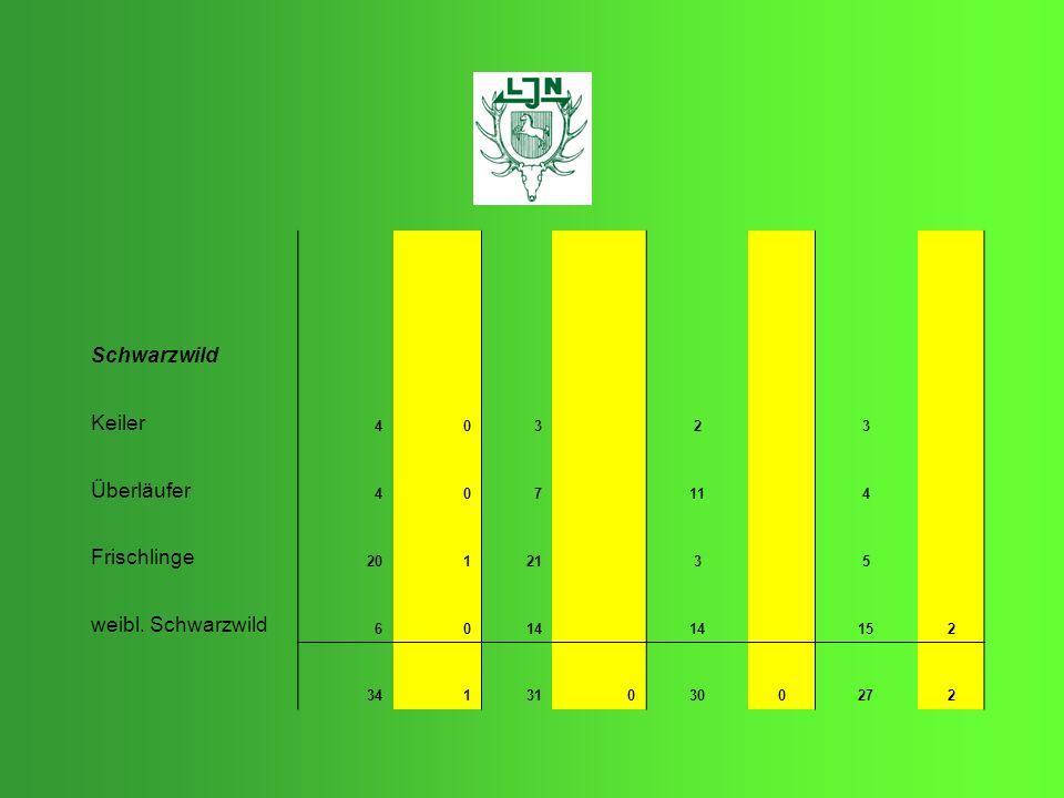 Schwarzwild Keiler 403 2 3 Überläufer 407 11 4 Frischlinge 20121 3 5 weibl. Schwarzwild 6014 152 341310300272