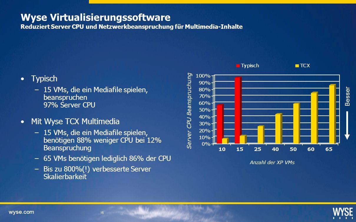 wyse.com 16 Wyse Virtualisierungssoftware Reduziert Server CPU und Netzwerkbeanspruchung für Multimedia-Inhalte Typisch –15 VMs, die ein Mediafile spielen, beanspruchen 97% Server CPU Mit Wyse TCX Multimedia –15 VMs, die ein Mediafile spielen, benötigen 88% weniger CPU bei 12% Beanspruchung –65 VMs benötigen lediglich 86% der CPU –Bis zu 800%(!) verbesserte Server Skalierbarkeit Anzahl der XP VMs Server CPU Beanspruchung Besser