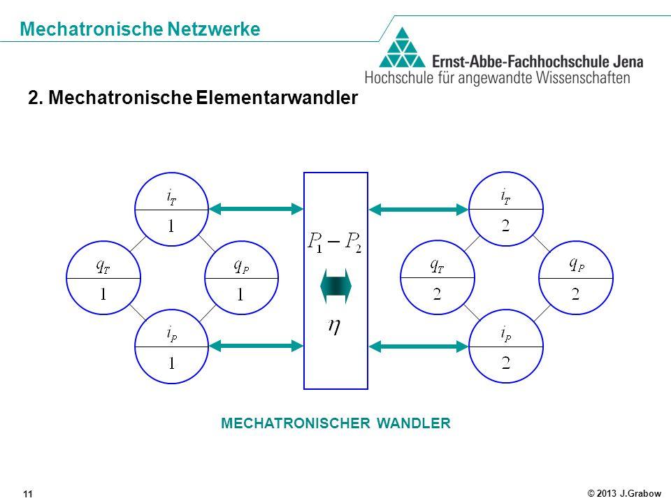 Mechatronische Netzwerke 11 © 2013 J.Grabow 2. Mechatronische Elementarwandler MECHATRONISCHER WANDLER
