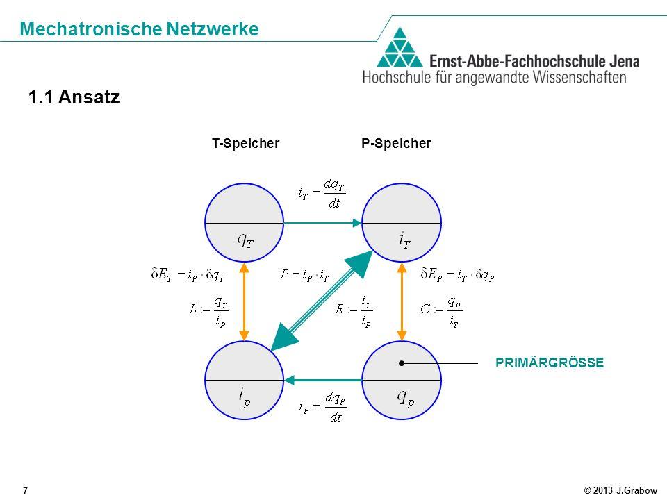 Mechatronische Netzwerke 8 © 2013 J.Grabow elektrisches Teilsystem mechanisches Teilsystem Energiestrom Energiewandlung MECHATRONISCHE WANDLER 1.2 Energiestromprinzip
