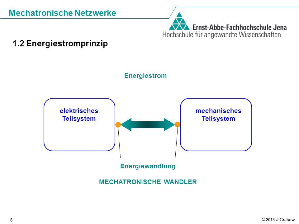 Mechatronische Netzwerke 8 © 2013 J.Grabow elektrisches Teilsystem mechanisches Teilsystem Energiestrom Energiewandlung MECHATRONISCHE WANDLER 1.2 Ene