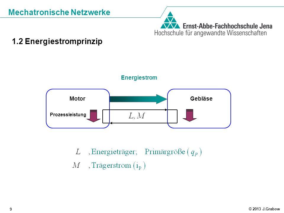 Mechatronische Netzwerke 10 © 2013 J.Grabow 2.