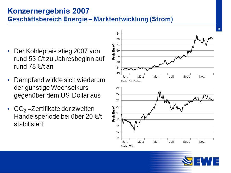 16 Konzernergebnis 2007 Geschäftsbereich Energie – Marktentwicklung (Strom) Der Kohlepreis stieg 2007 von rund 53 /t zu Jahresbeginn auf rund 78 /t an