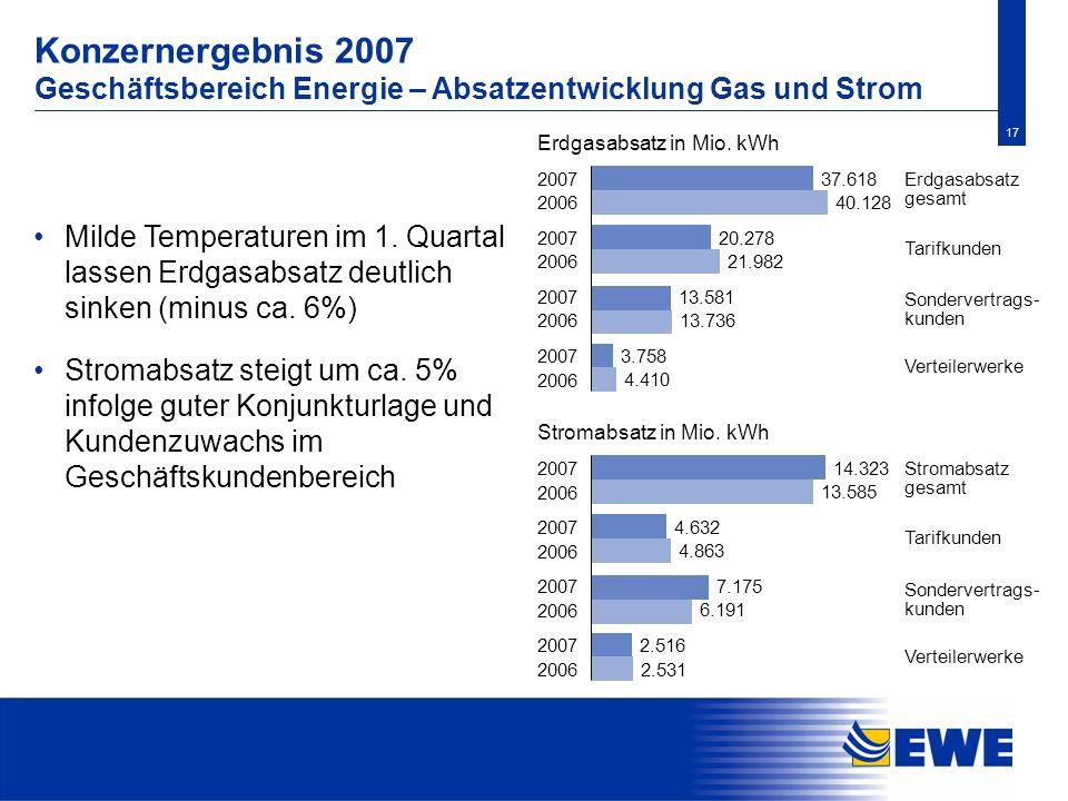 17 Konzernergebnis 2007 Geschäftsbereich Energie – Absatzentwicklung Gas und Strom Milde Temperaturen im 1. Quartal lassen Erdgasabsatz deutlich sinke