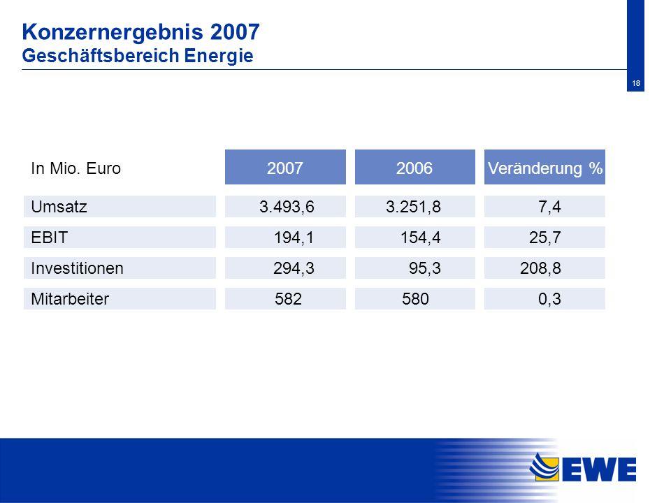 18 Konzernergebnis 2007 Geschäftsbereich Energie Investitionen 95,3 208,8 Mitarbeiter0,3 Veränderung % Umsatz 2006In Mio. Euro 3.251,8 7,4 EBIT 154,4