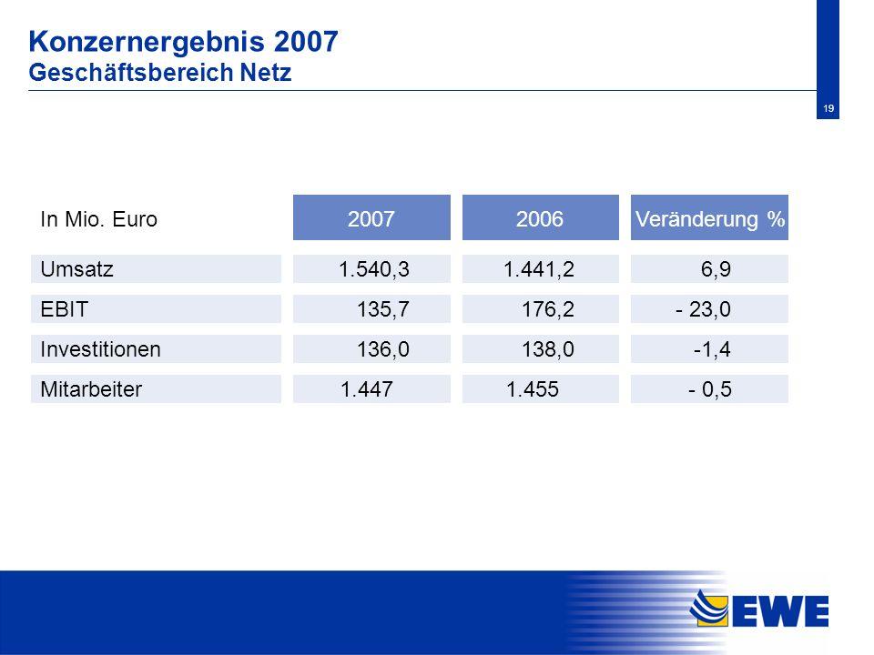 19 Konzernergebnis 2007 Geschäftsbereich Netz Investitionen 138,0 -1,4 Mitarbeiter- 0,5 Veränderung % Umsatz 2006In Mio. Euro 1.441,2 6,9 EBIT 176,2 -