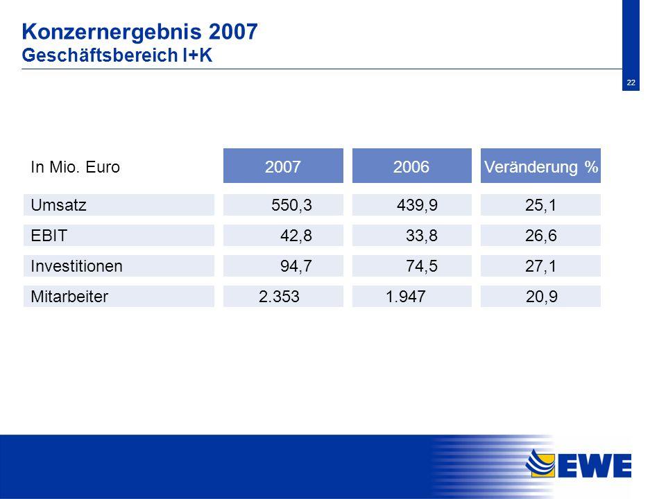 22 Konzernergebnis 2007 Geschäftsbereich I+K Investitionen 74,5 27,1 Mitarbeiter20,9 Veränderung % Umsatz 2006In Mio. Euro 439,9 25,1 EBIT 33,8 26,6 9