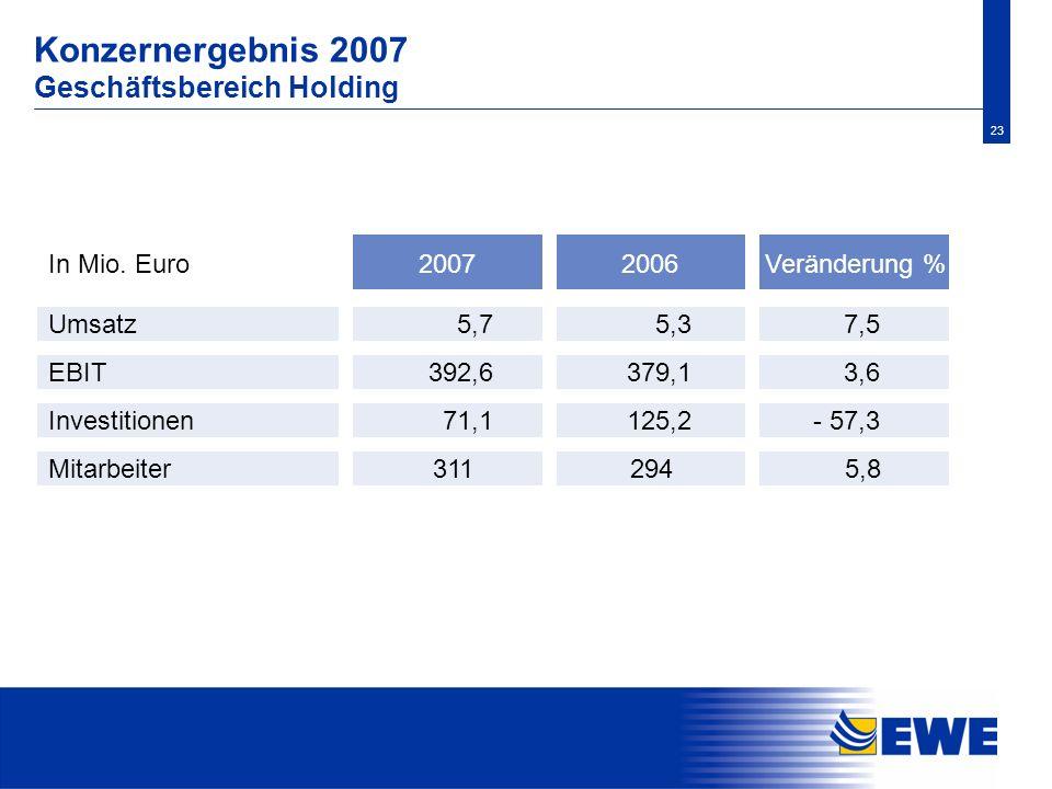 23 Konzernergebnis 2007 Geschäftsbereich Holding Investitionen 125,2 - 57,3 Mitarbeiter5,8 Veränderung % Umsatz 2006In Mio. Euro 5,3 7,5 EBIT 379,1 3,