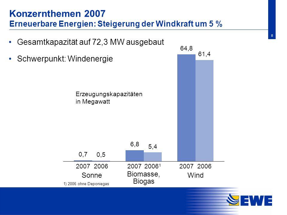 8 Konzernthemen 2007 Erneuerbare Energien: Steigerung der Windkraft um 5 % Gesamtkapazität auf 72,3 MW ausgebaut Schwerpunkt: Windenergie 0,7 0,5 6,8