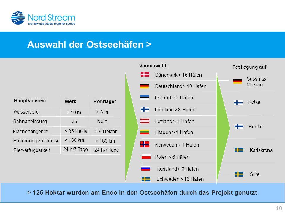 Auswahl der Ostseehäfen > 10 > 125 Hektar wurden am Ende in den Ostseehäfen durch das Projekt genutzt Dänemark > 16 Häfen Deutschland > 10 Häfen Estla