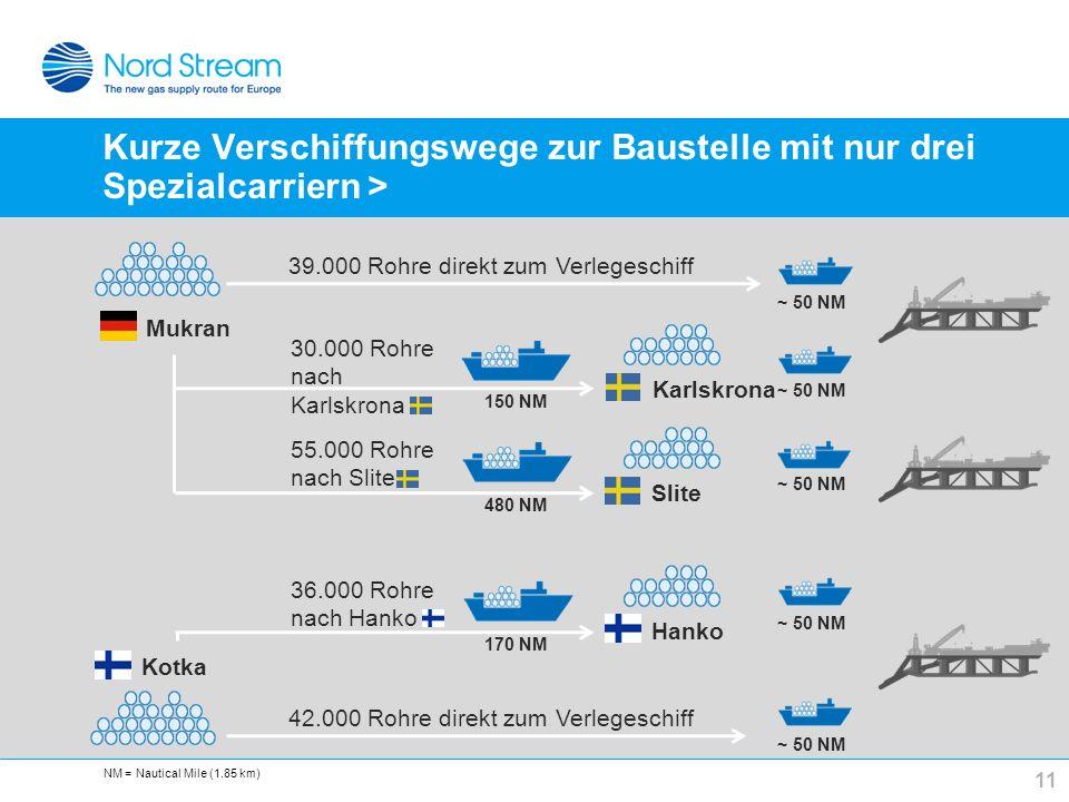 Kurze Verschiffungswege zur Baustelle mit nur drei Spezialcarriern > 11 39.000 Rohre direkt zum Verlegeschiff 30.000 Rohre nach Karlskrona 55.000 Rohr