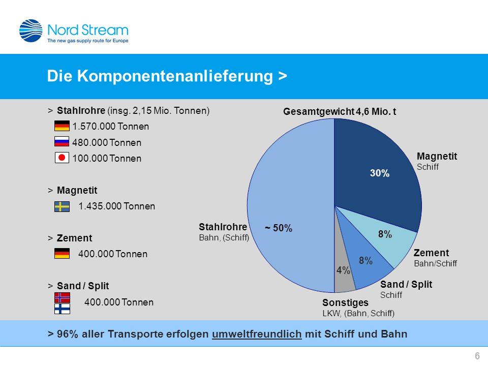 6 Die Komponentenanlieferung > ~ 50% 30% 8% 4% Magnetit Schiff Sand / Split Schiff Zement Bahn/Schiff Sonstiges LKW, (Bahn, Schiff) Stahlrohre Bahn, (