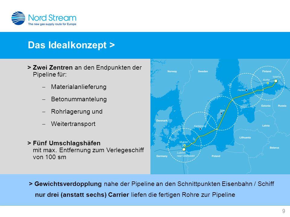 Das Idealkonzept > 9 > Zwei Zentren an den Endpunkten der Pipeline für: Materialanlieferung Betonummantelung Rohrlagerung und Weitertransport > Fünf U